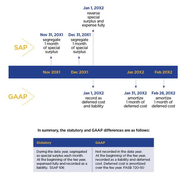 Affordable Care Act Implementation - SAP